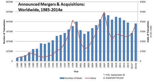 Figure _announced Mergers & Acquisitions - Graph1