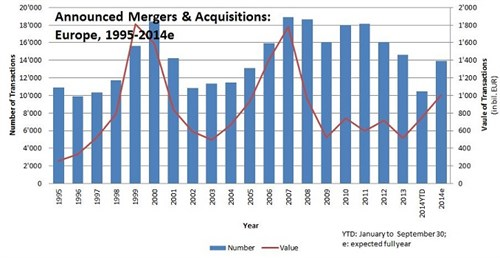 Figure _announced Mergers & Acquisitions -graph2