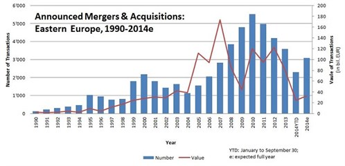 Figure _announced Mergers & Acquisitions Graph3