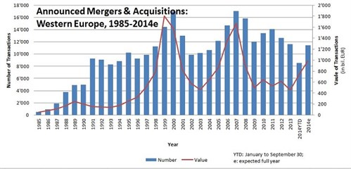 Figure _announced Mergers & Acquisitions Graph4