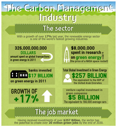 Green MBA Infographic